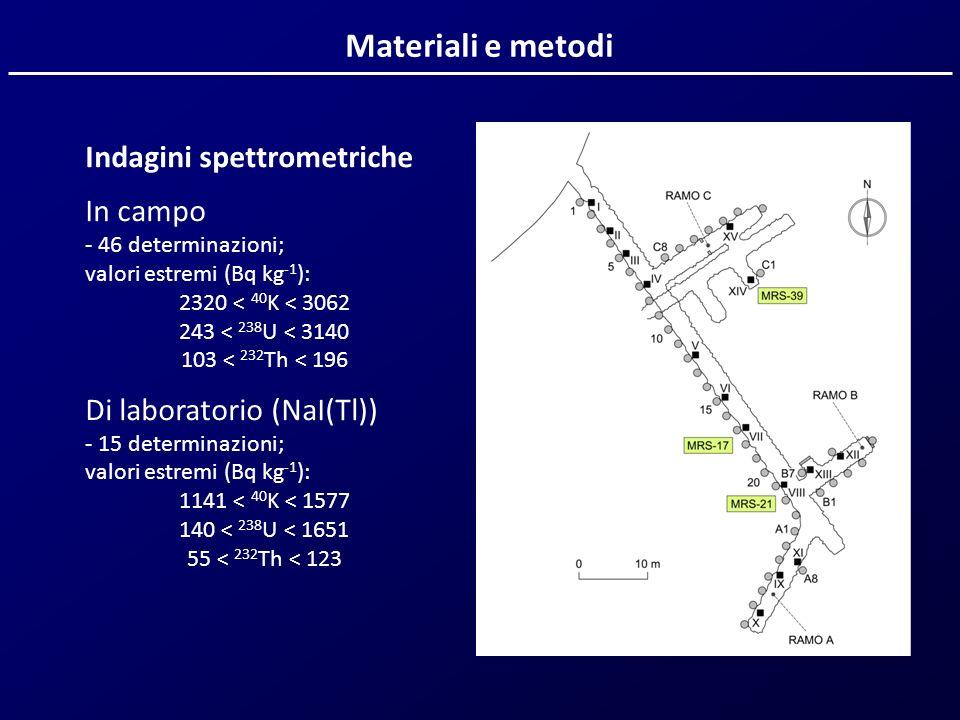 Materiali e metodi Indagini spettrometriche In campo