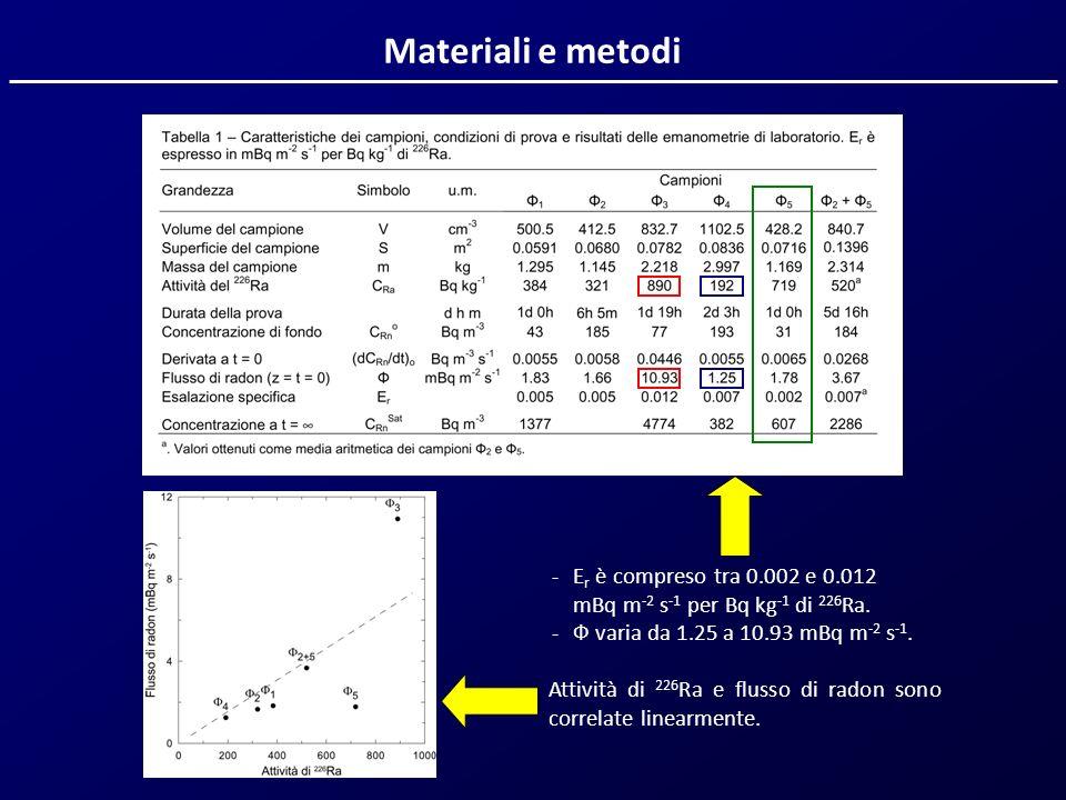Materiali e metodi - Er è compreso tra 0.002 e 0.012