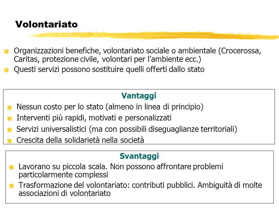 Volontariato Organizzazioni benefiche, volontariato sociale o ambientale (Crocerossa, Caritas, protezione civile, volontari per l'ambiente ecc.)
