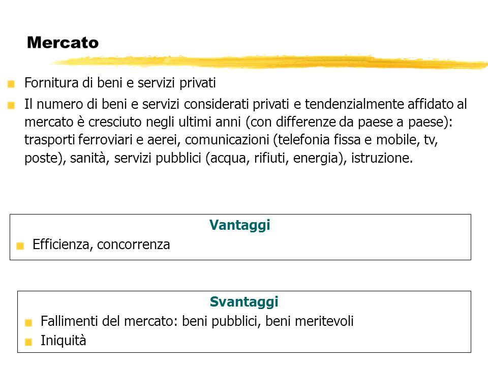 Mercato Fornitura di beni e servizi privati