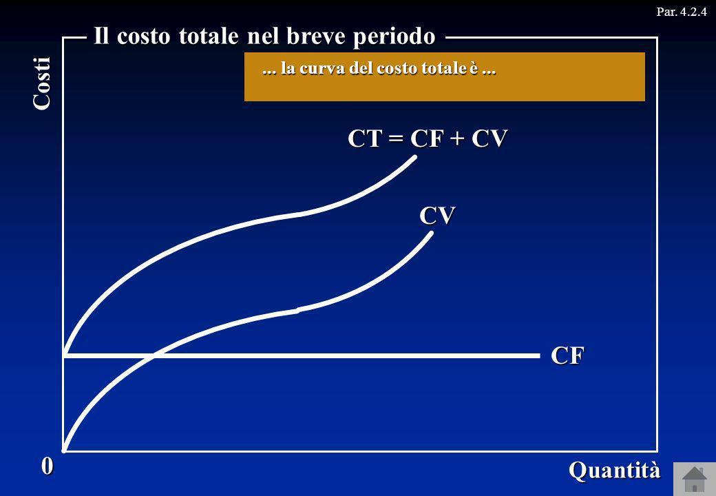 Il costo totale nel breve periodo