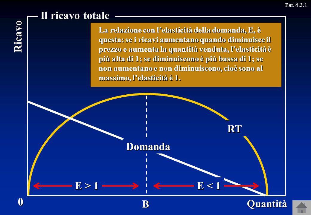 Il ricavo totale Ricavo Domanda RT E > 1 E < 1 B Prezzo Quantità