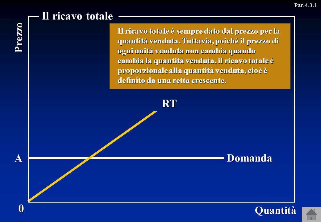 Il ricavo totale Ricavo RT A Domanda Prezzo Quantità