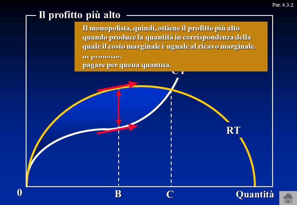 Il profitto più alto CT RT B C Quantità