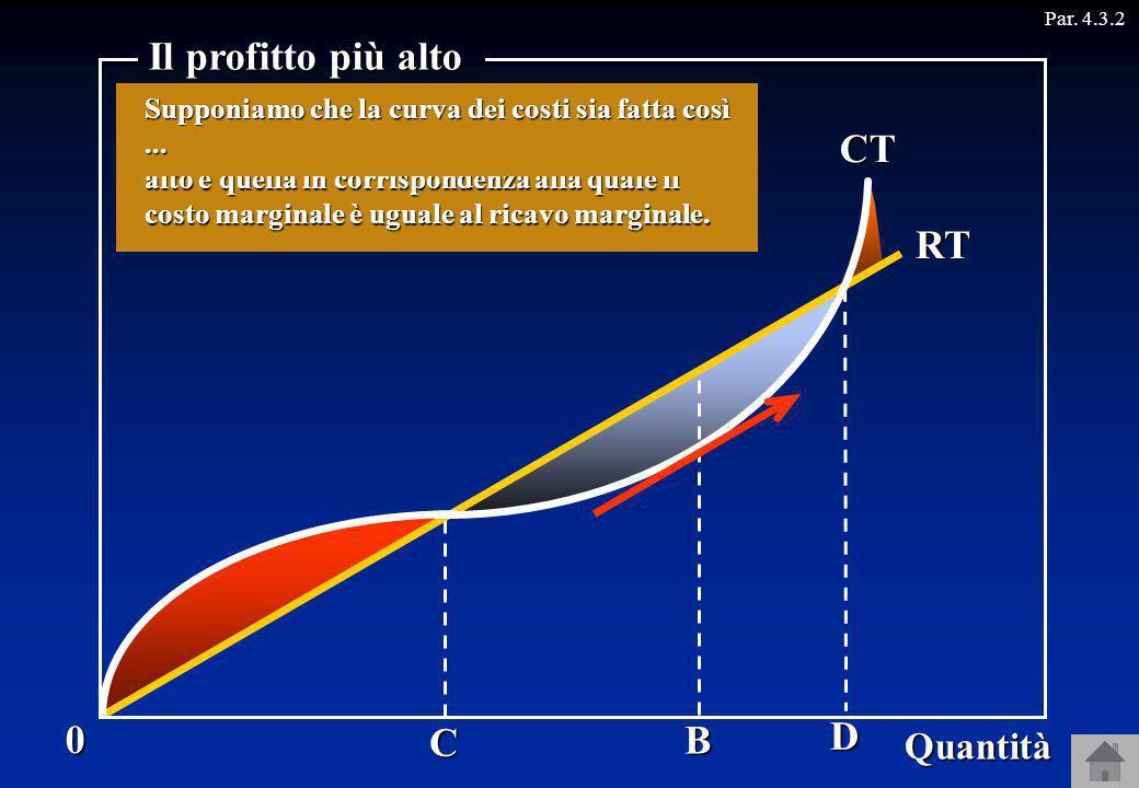 Il profitto più alto CT RT D C B Quantità