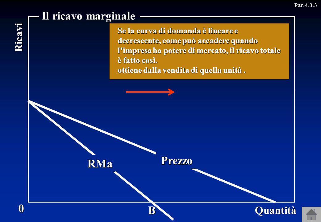 Il ricavo marginale Prezzo RMa RT B Ricavi Quantità