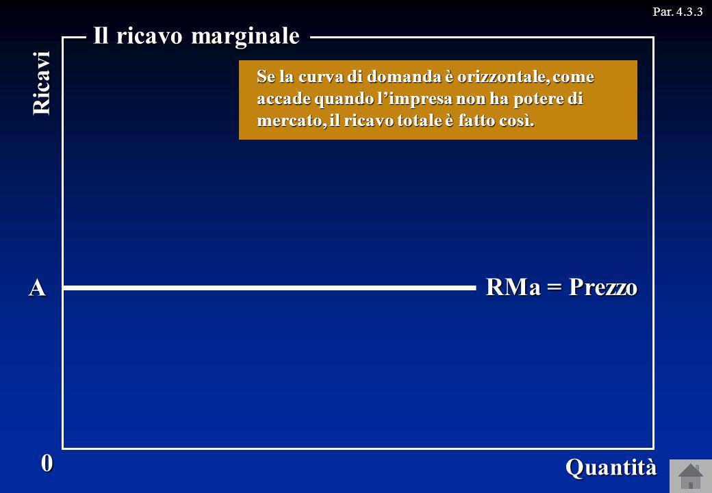 Il ricavo marginale RT A RMa = Prezzo Ricavi Quantità