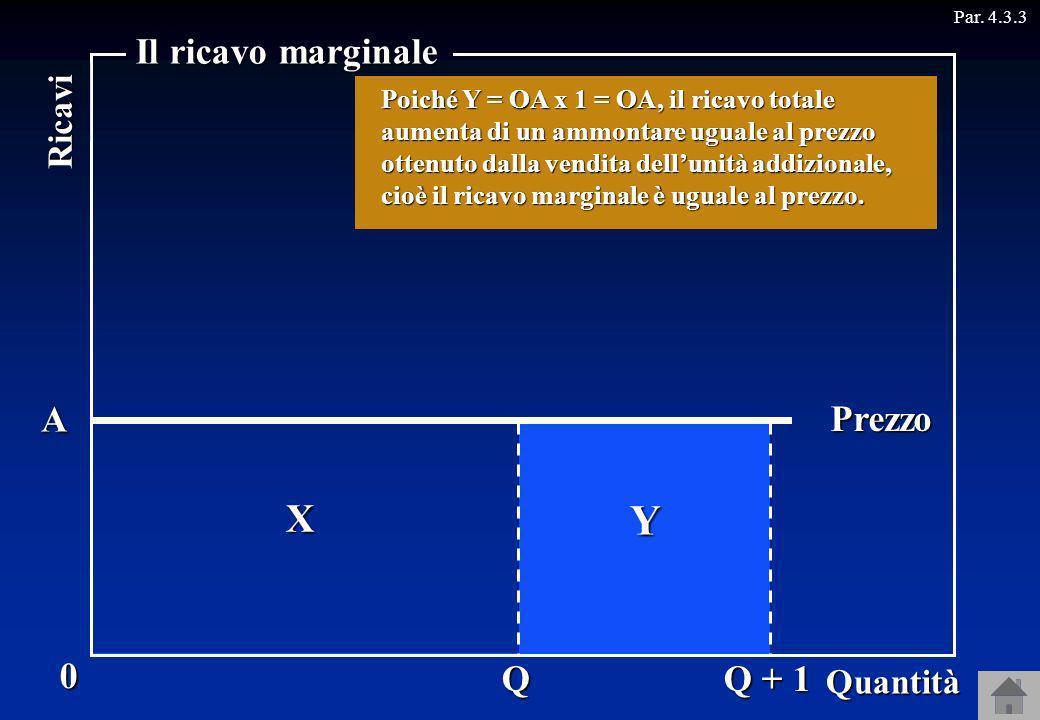 Y X Il ricavo marginale A Prezzo Q Q + 1 Ricavi Quantità