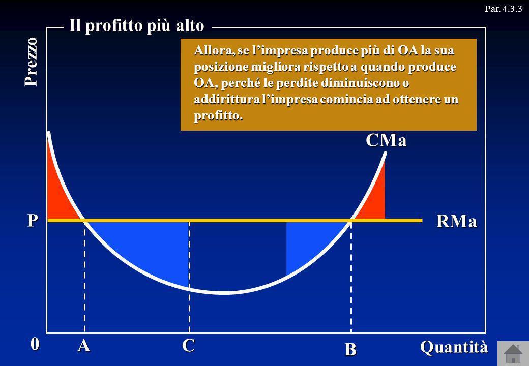 CMa P RMa A C B Il profitto più alto Prezzo Quantità
