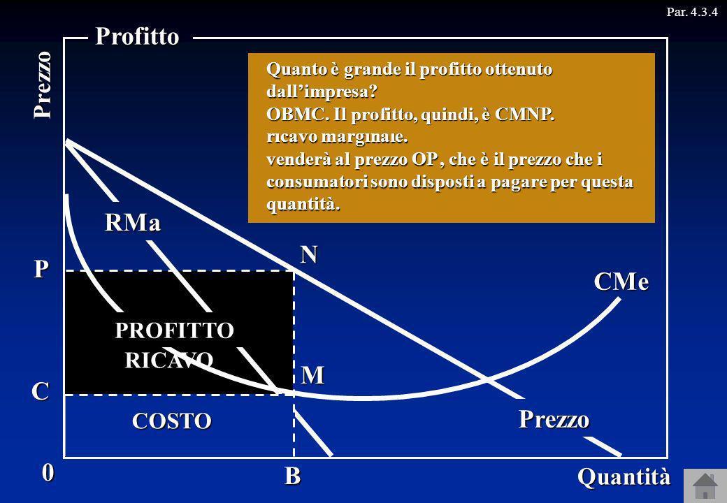 Profitto RMa N CMa P CMe M C Prezzo B Prezzo Quantità PROFITTO RICAVO