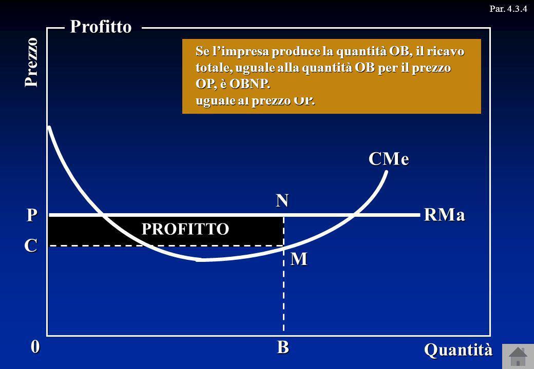 Profitto CMa CMe N P RMa C M B Prezzo Quantità PROFITTO RICAVI COSTO