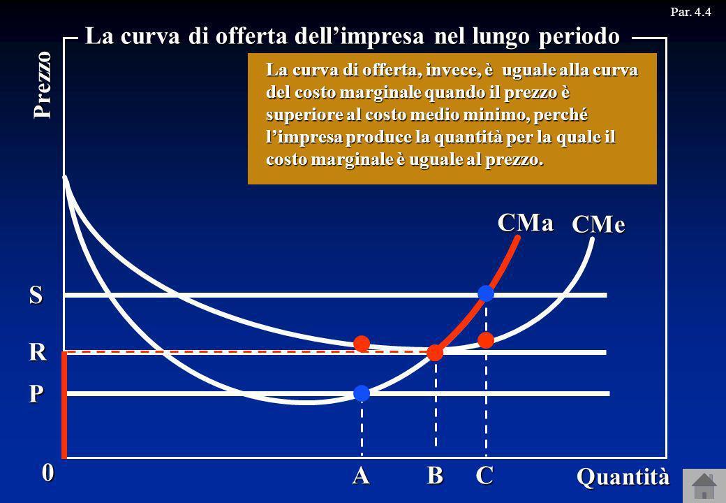 CMa S C R B P A La curva di offerta dell'impresa nel lungo periodo CMe