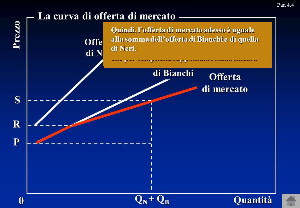 La curva di offerta di mercato