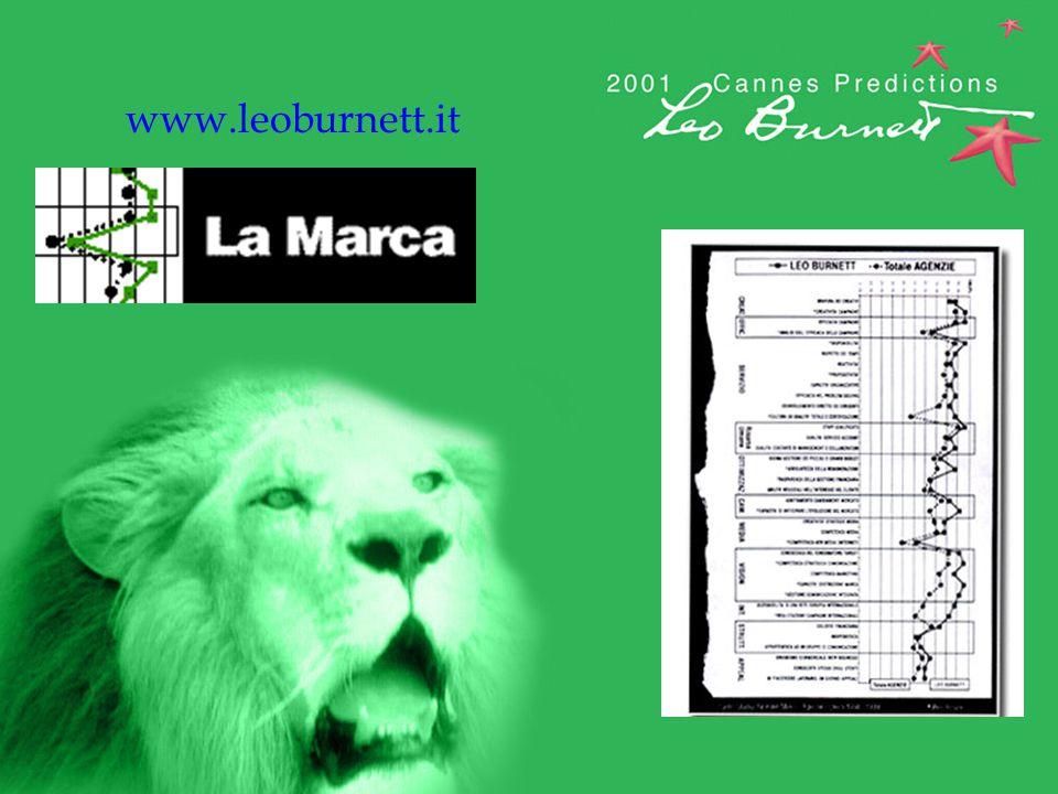 www.leoburnett.it