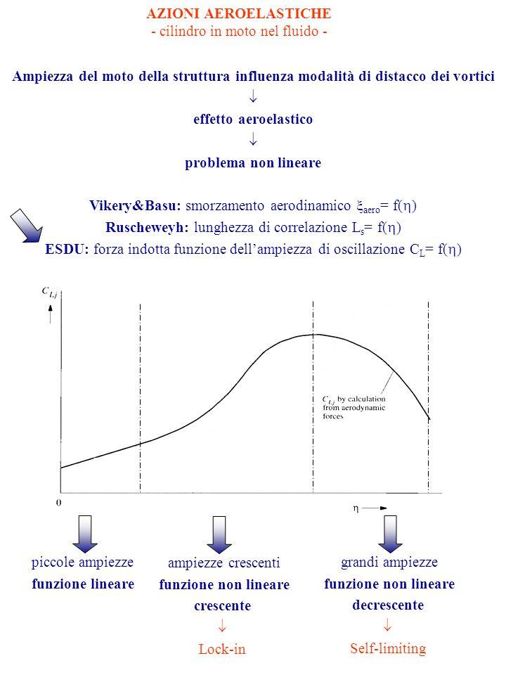 AZIONI AEROELASTICHE problema non lineare