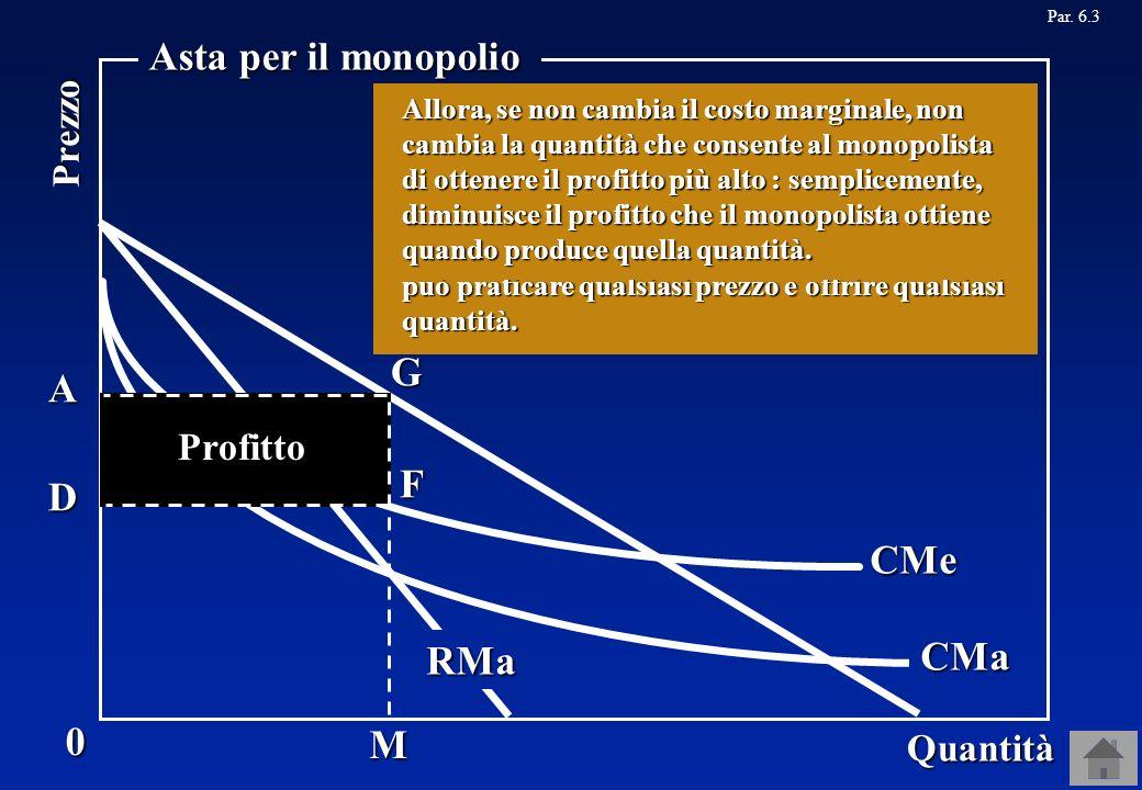 Asta per il monopolio G A F D CMe CMa RMa M Prezzo Profitto Quantità