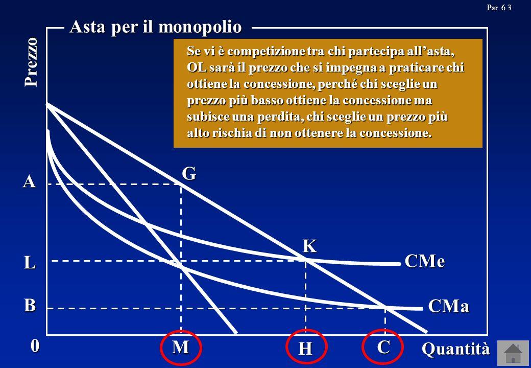 Asta per il monopolio G A K L CMe B CMa M C H Prezzo Quantità