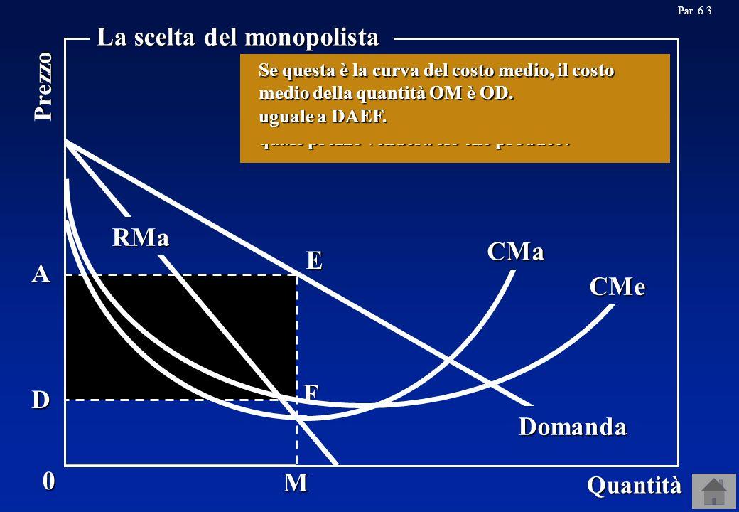 La scelta del monopolista