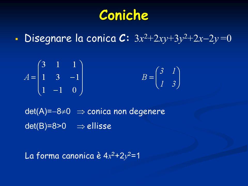 Coniche Disegnare la conica C: 3x2+2xy+3y2+2x2y =0