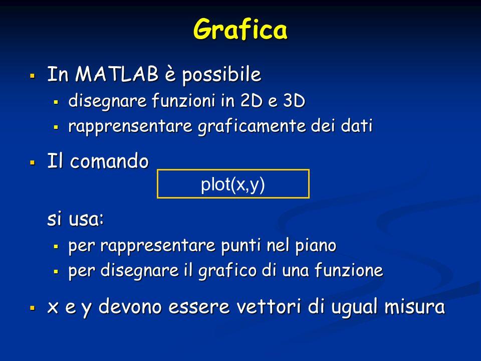 Grafica In MATLAB è possibile Il comando si usa: