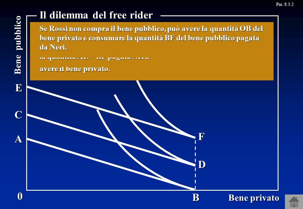 Il dilemma del free rider