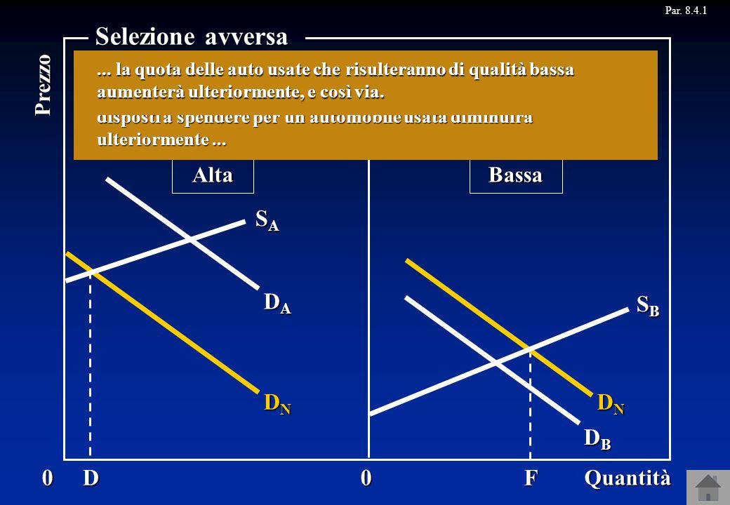 Selezione avversa DA SA DM DN B F D SB DB DM A C Quantità Prezzo Alta