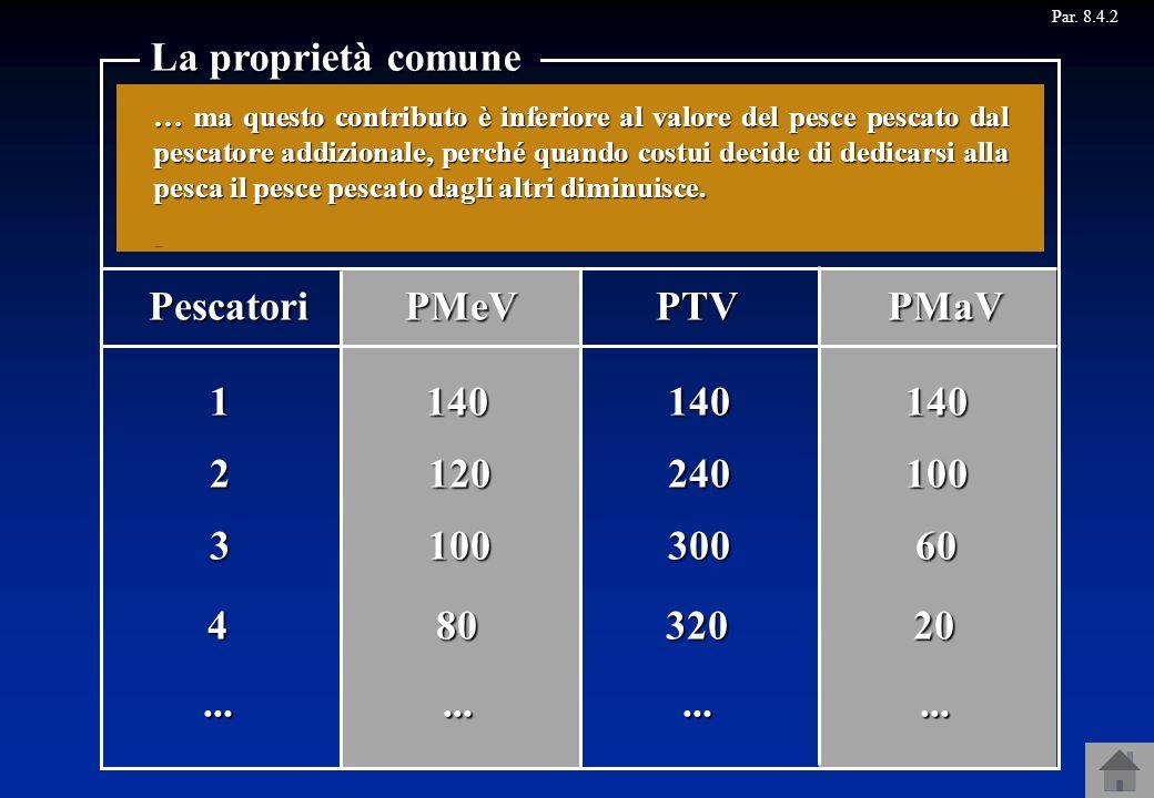 La proprietà comune 1 2 3 4 ... Pescatori PMeV PTV PMaV 140 120 100 80