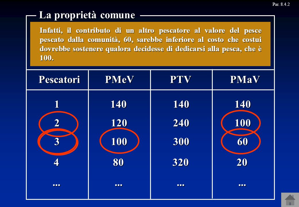 La proprietà comune Pescatori PMeV PTV PMaV 1 140 140 140 100 60 20