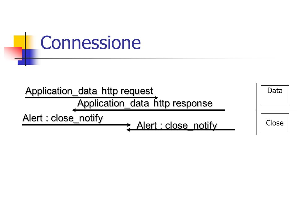 Connessione Application_data http request