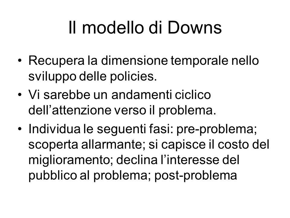 Il modello di Downs Recupera la dimensione temporale nello sviluppo delle policies.