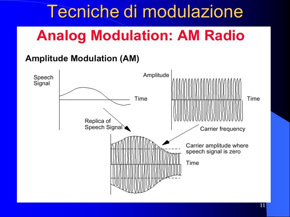 Tecniche di modulazione