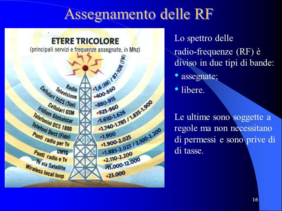 Assegnamento delle RF Lo spettro delle
