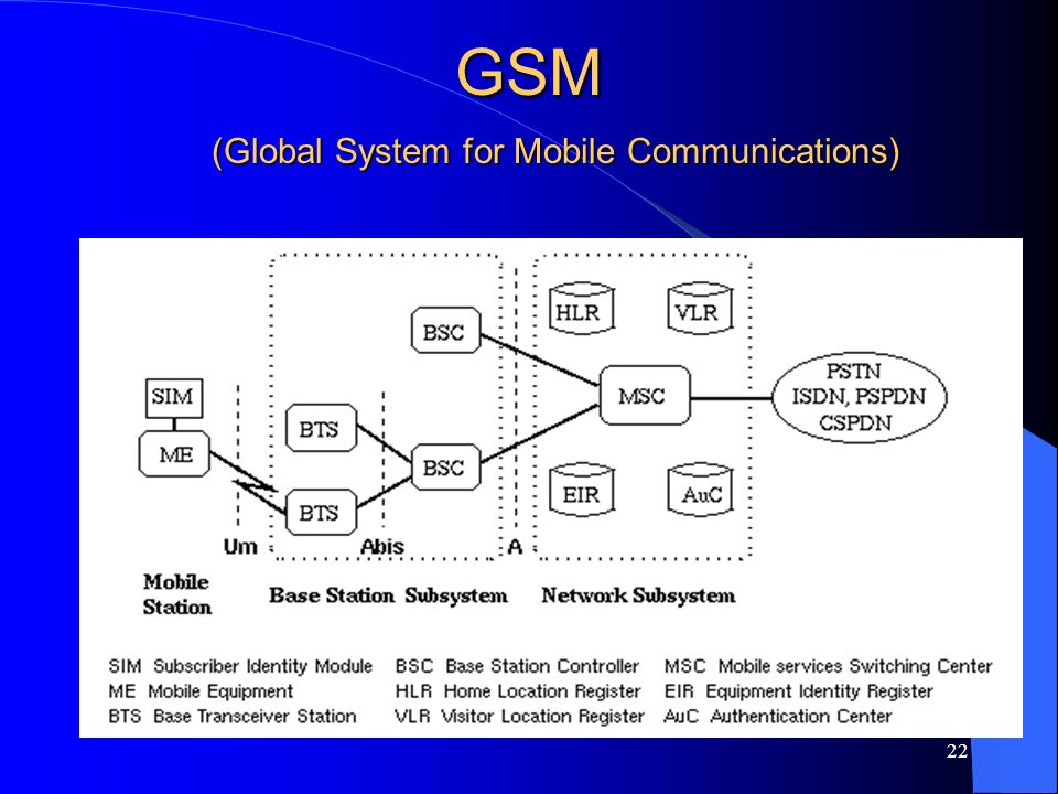 (Global System for Mobile Communications)