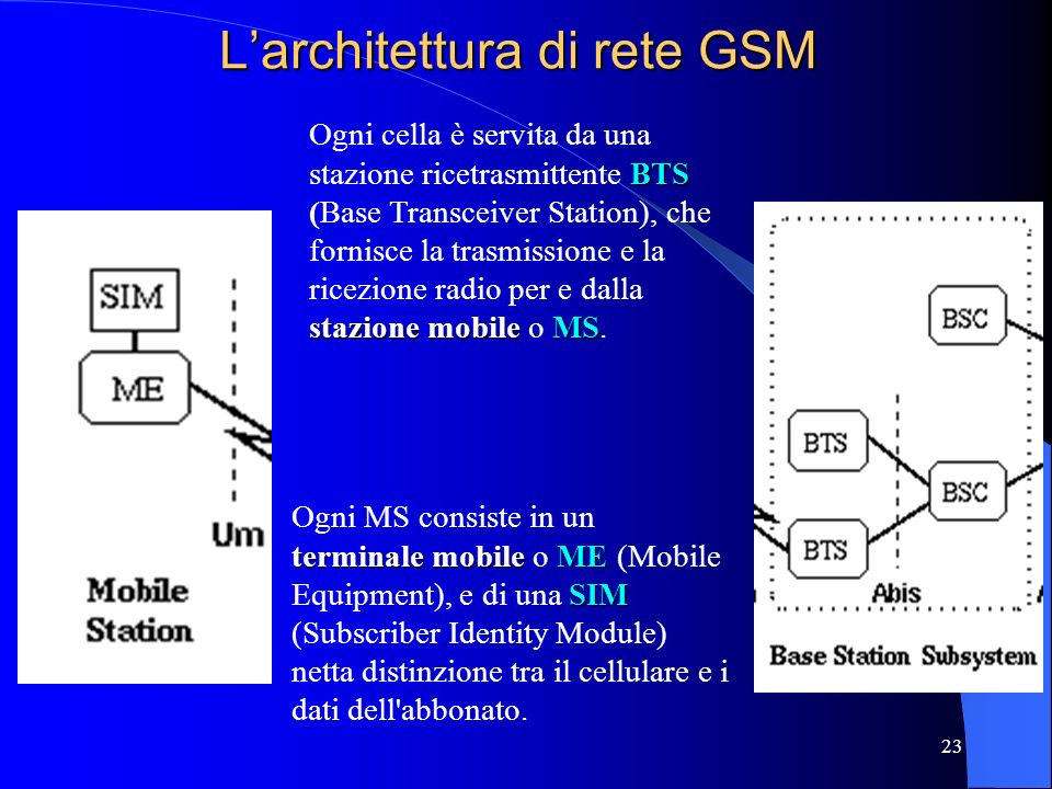 L'architettura di rete GSM
