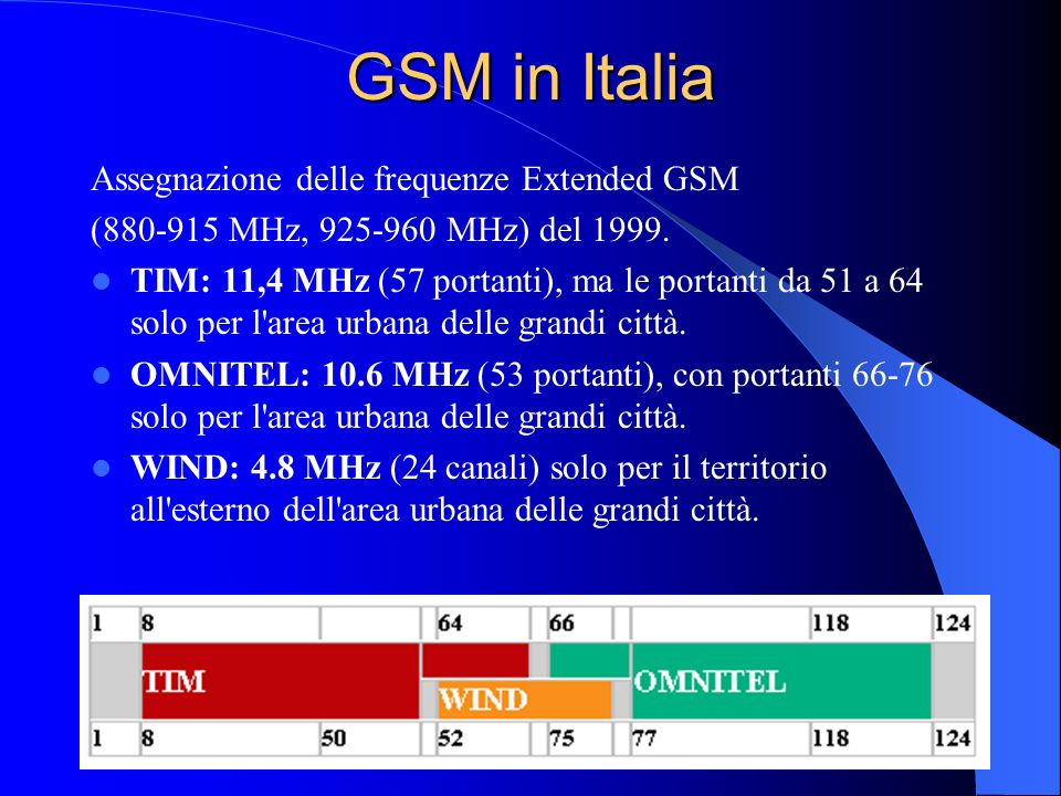 GSM in Italia Assegnazione delle frequenze Extended GSM