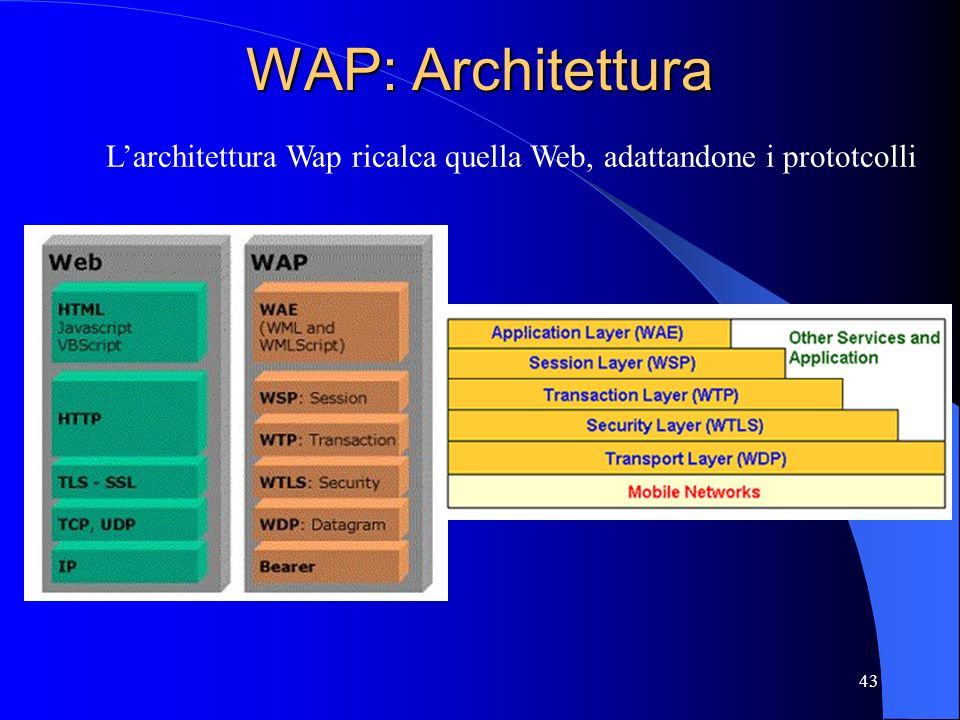 WAP: Architettura L'architettura Wap ricalca quella Web, adattandone i prototcolli