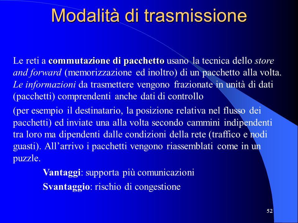 Modalità di trasmissione