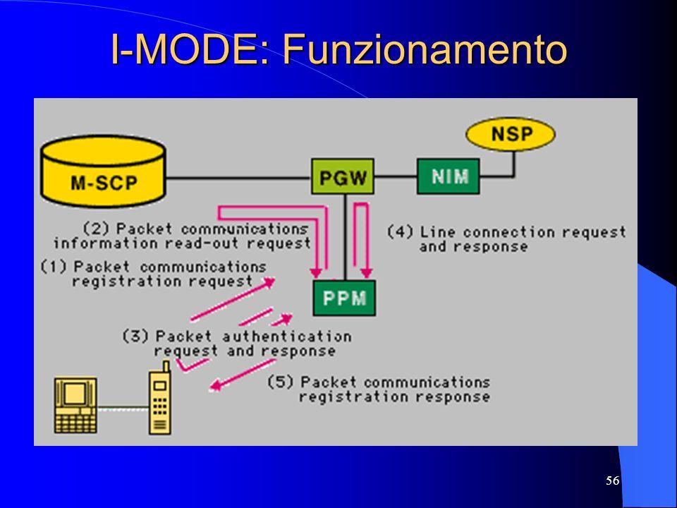 I-MODE: Funzionamento