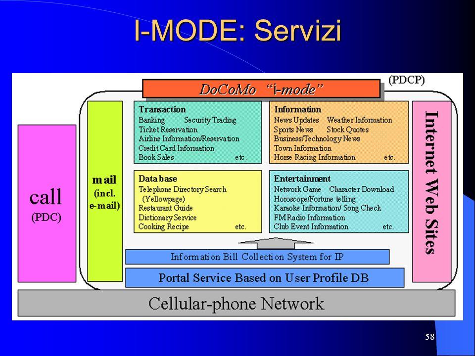 I-MODE: Servizi