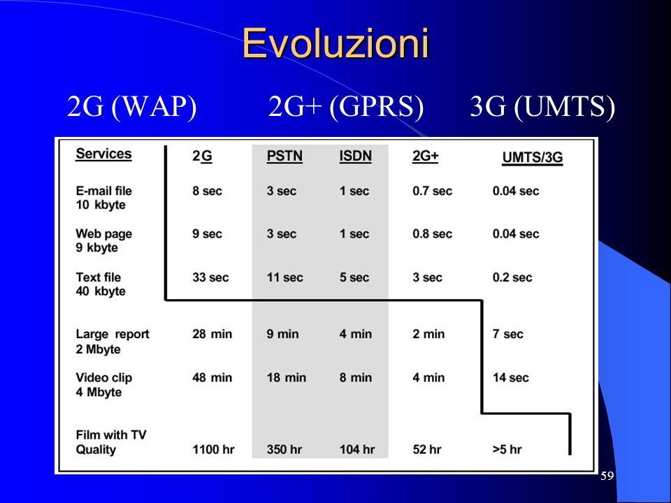 2G (WAP) 2G+ (GPRS) 3G (UMTS)