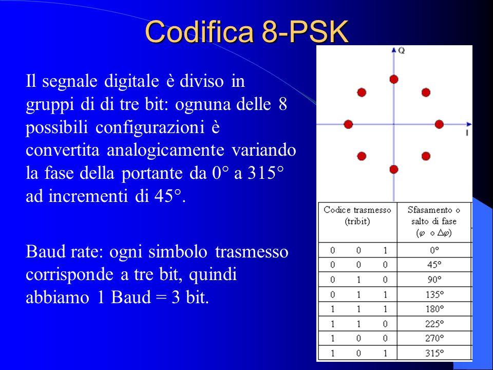 Codifica 8-PSK