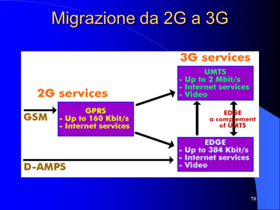 Migrazione da 2G a 3G