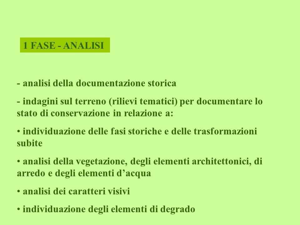 1 FASE - ANALISI - analisi della documentazione storica.