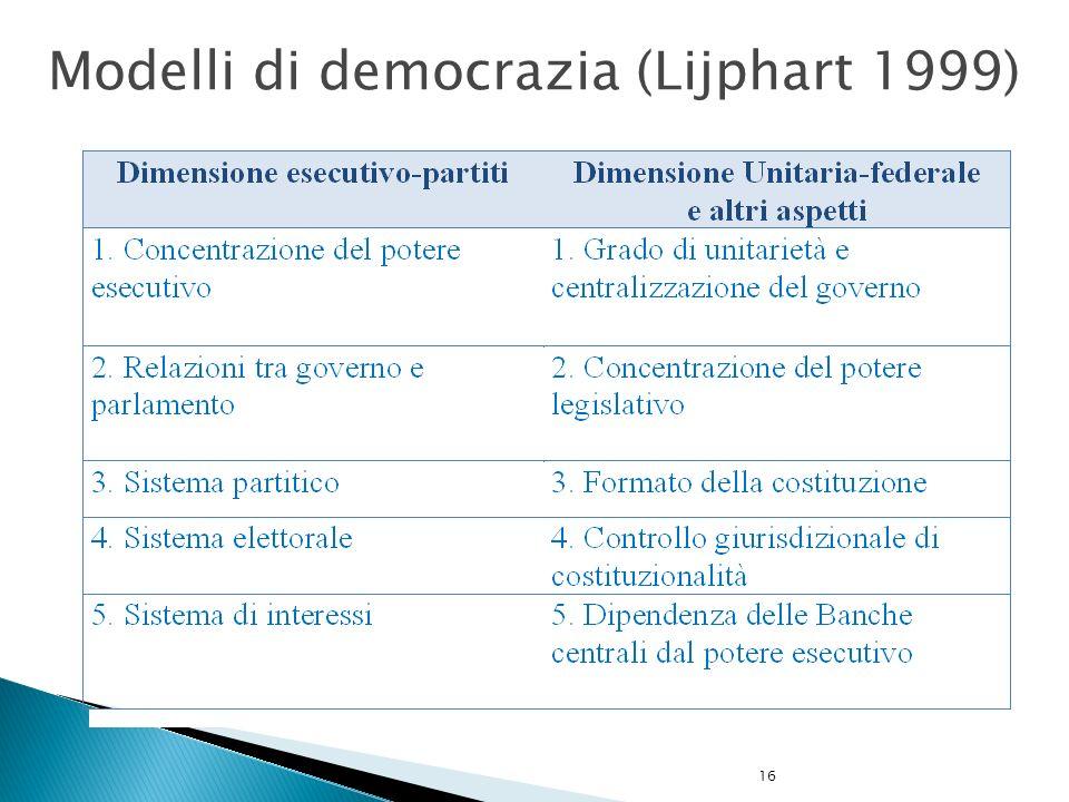 Modelli di democrazia (Lijphart 1999)