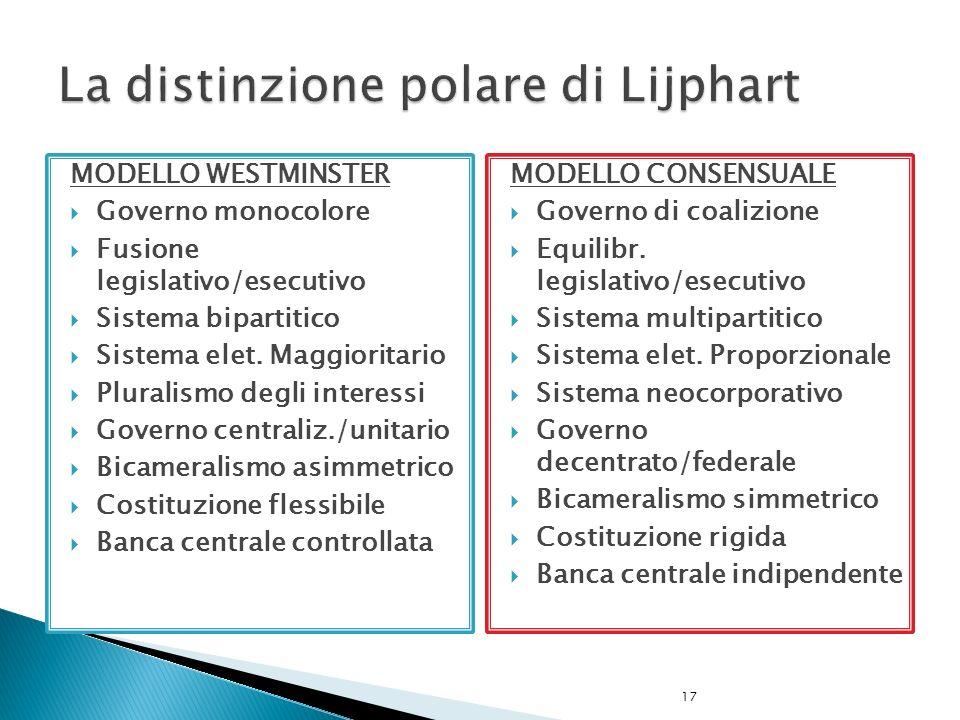 La distinzione polare di Lijphart