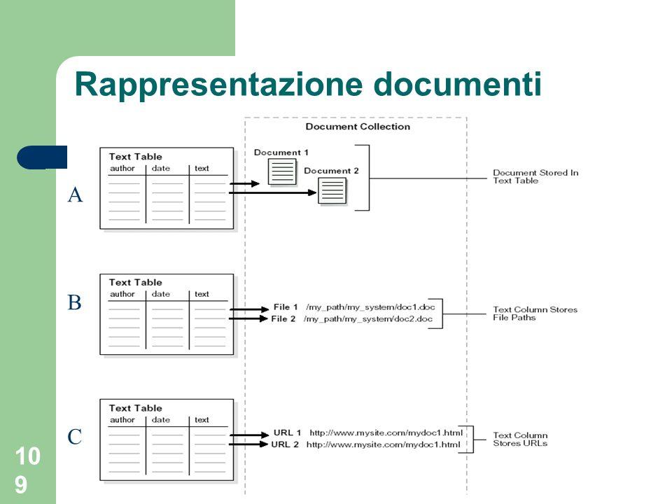 Rappresentazione documenti