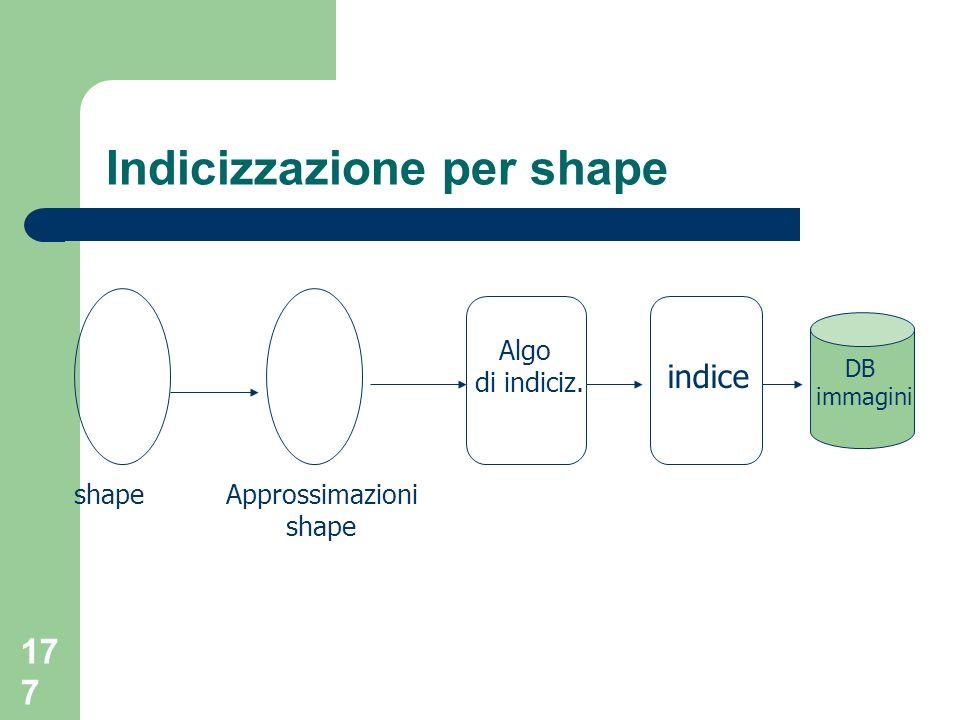 Indicizzazione per shape