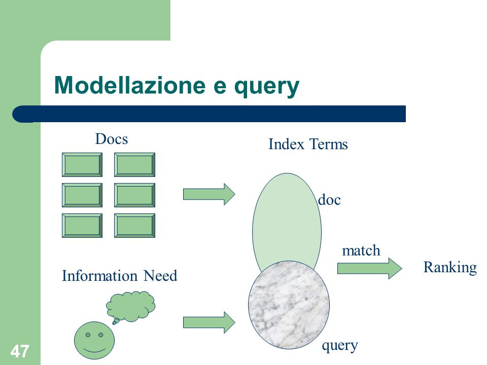 Modellazione e query Docs Index Terms doc match Ranking