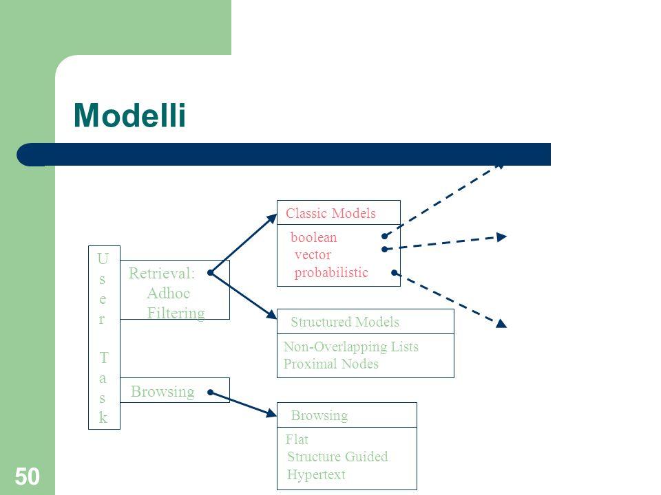 Modelli s e Adhoc r Filtering T a k Browsing vector probabilistic