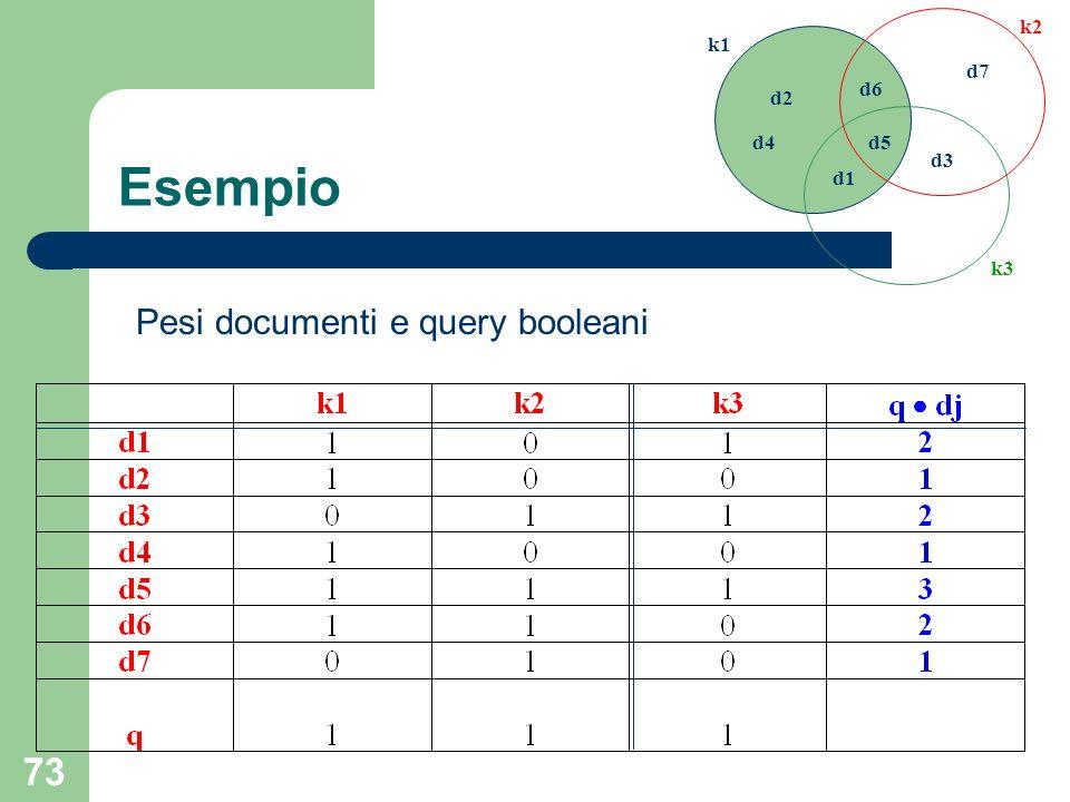 d1 d2 d3 d4 d5 d6 d7 k1 k2 k3 Esempio Pesi documenti e query booleani